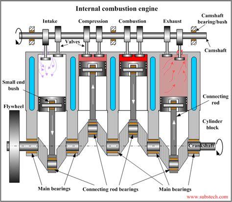 Working of Four stroke Petrol or 4 stroke diesel engine