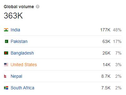 Global search volume of movies counter website